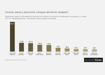 График дня: сколько земли в собственности крупнейших землевладельцев Верховной Рады