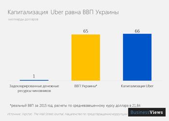 Что случилось с ВВП Украины в 2016 году