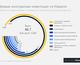 Украина и Израиль: 4 графика о торговле и инвестициях