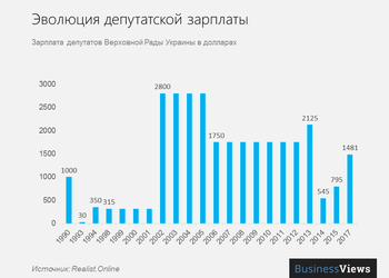 Как менялась зарплата депутатов за последние 25 лет: от 30 долларов до почти 1500