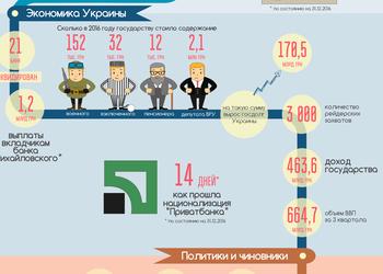 Инфографика: чем жила Украина в 2016 году