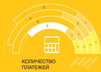 Налоги-2017 — на каком месте Украина в мире и что нам мешает стать лучше