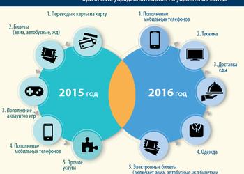 Инфографика: онлайн-мошенничество в Украине