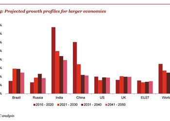 Какой будет мировая экономика в 2050 году — прогноз PwC