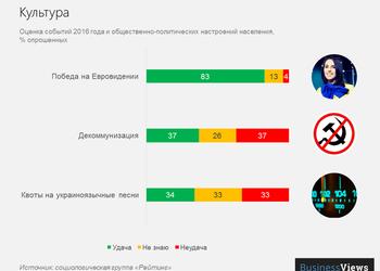 Как украинцы оценивают 2016 год?