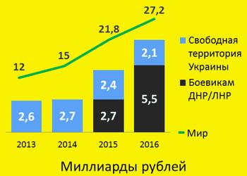 График дня: сколько потеряет РФ от запрета российских лекарств в Украине