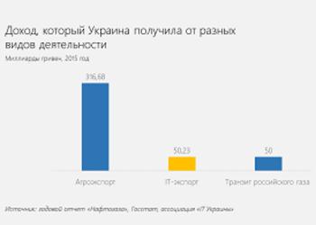 График дня: доходы от экспорта IT-услуг превышают доходы от транзита газа