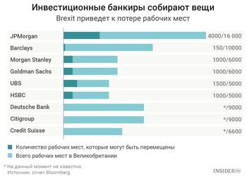 Сколько рабочих мест потеряет Британия из-за Брексита и куда переедут международные банки