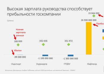 """График дня: сколько заработал руководитель """"Нафтогаза"""" и как его низкая зарплата лишает тебя денег"""
