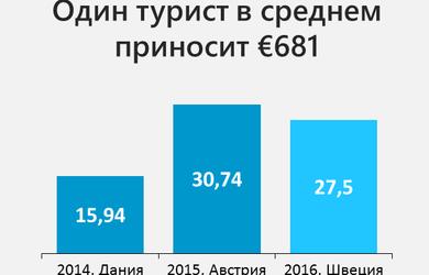 Почему Евровидение выгодно для Украины, даже если мы не получим прибыль немедленно