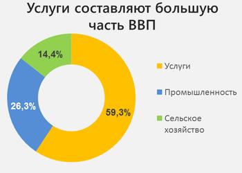 Почему услуги занимают такую большую долю в ВВП Украины