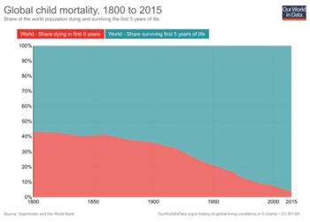 6 графиков, которые доказывают, что мир лучше, чем был когда-либо раньше