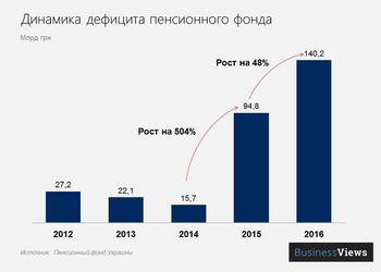 Гид честного украинского работяги по пенсиям