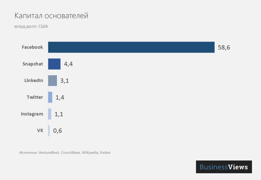 8 графиков об экономике социальных сетей