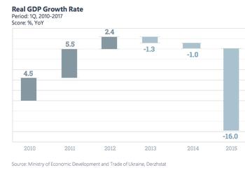 Один факт об экономическом росте Украины, о котором стесняется сказать Гройсман