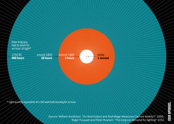 График дня: как за века изменилась стоимость электричества