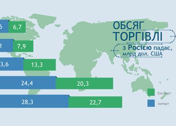 Інфографіка: Український експорт до Росії