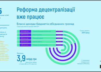 """5 самых важных инфографик о зраде и перемоге из спецпроекта """"Хит-парад перемог"""""""