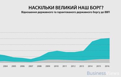 Инфографика: все, что необходимо знать о государственном долге Украины