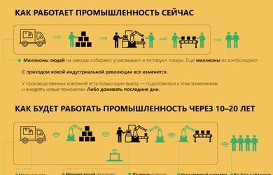 """Какие технологии """"Индустрии 4.0"""" изменят нашу жизнь и какую угрозу несет Украине новая индустриальная революция"""