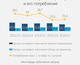 График дня: как Украина справится с отопительным сезоном