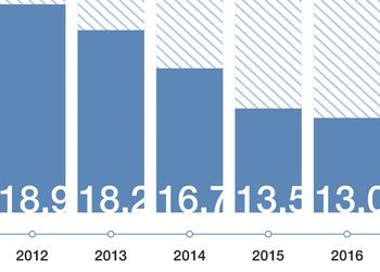 Инфографика: Что и сколько Украина экспортирует в Азию