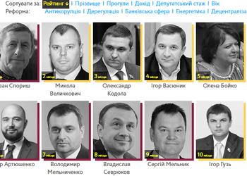 Кто в Раде реформатор: сайт, который показывает, кем на самом деле являются депутаты