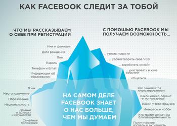 Инфографика: что о нас знает Facebook