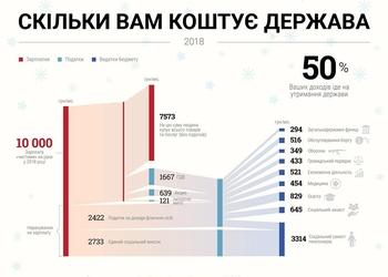 Сколько тебе будет стоить государство в 2018 году — инфографика