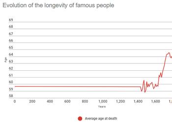 3 графика о том, каким экономически отсталым было человечество всю свою историю