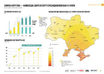 Даже улитка движется быстрее, чем растет украинская зеленая энергетика