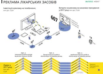 График, который объясняет рекламу лекарств в Украине