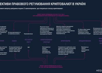 Как в Украине собираются регулировать криптовалюту — обзор законопроектов