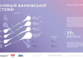 За 7 лет количество безналичных операций в Украине выросло на 1 500%. Что будет с профессией кассира?