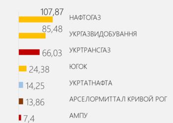 Сколько миллионов в день зарабатывают крупнейшие украинские компании