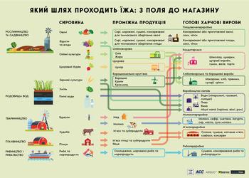 Что происходит с зерном, маслом и другими главными товарами Украины, и как это влияет на нашу экономику