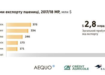 Кому Украина продает еду (и какую)
