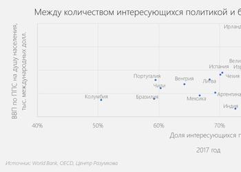 График: как благосостояние страны зависит от того, интересуются ли ее граждане политикой