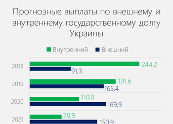 Сколько денег должна заплатить Украина кредиторам. График погашения до 2045 года