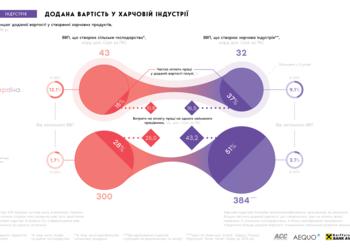 """Почему быть """"житницей Европы"""" обидно и как Украине превратиться в """"продуктовый супермаркет"""""""