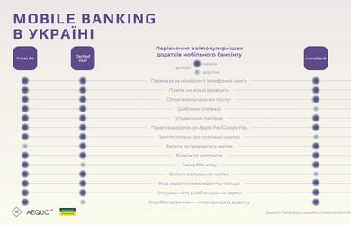 Мобильные приложения украинских банков: сравнение