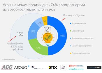График дня: Украина способна 74% электроэнергии производить из возобновляемых источников