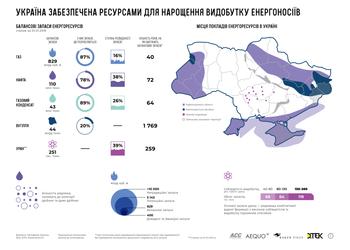 Карта дня: які регіони забезпечать енергетичну незалежність України