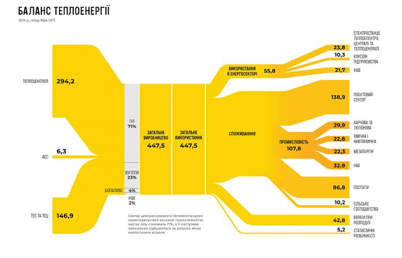 Разобрали всю украинскую энергетику на составные части