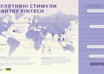 Промовиста карта, яка показує, як уряди інших країн підтримують інновації (та як це робить Україна)