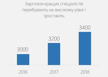 Графік дня: кількість програмістів в Україні зростає