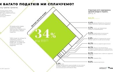 10 шокуючих графіків, що покажуть, скільки податків насправді платять українці і на які цілі держава витрачає ці кошти