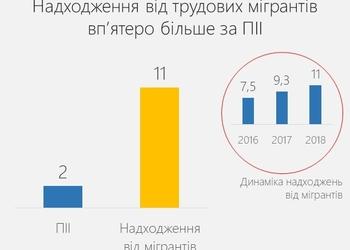 Українські мігранти перерахували до України в 5 разів більше грошей, ніж у неї вклали іноземні інвестори
