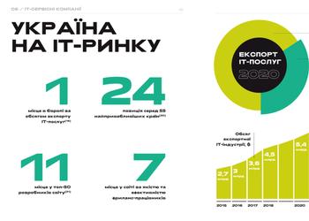 Як Україна перетворилася на tech-феномен і яке світле майбутнє чекає на українську технологічну індустрію
