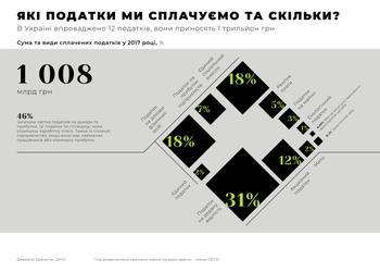 Які податки сплачують українці та скільки